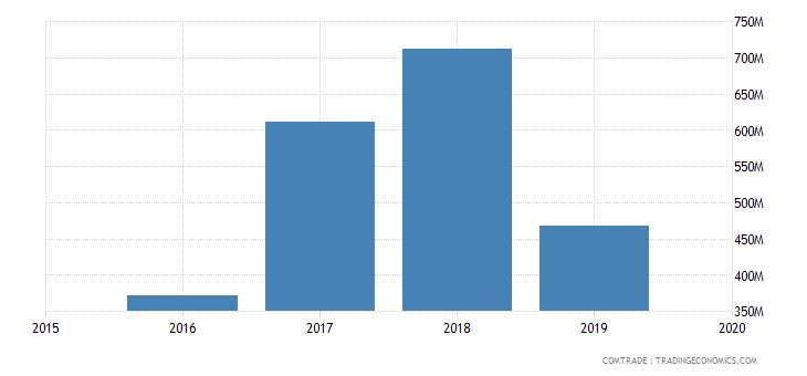 libya imports spain