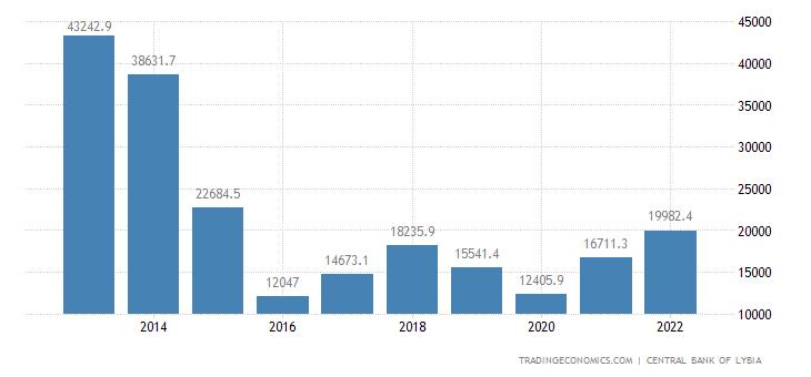 Libya Imports