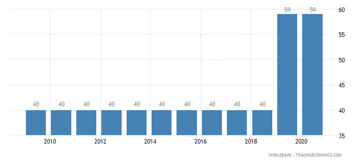 libya incidence of tuberculosis per 100 000 people wb data