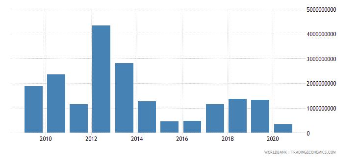 libya income payments bop us dollar wb data