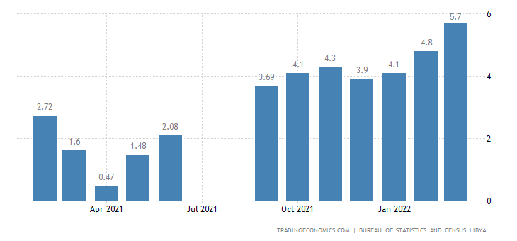 Libya Inflation Rate