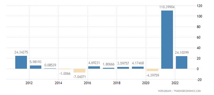 libya inflation gdp deflator annual percent wb data