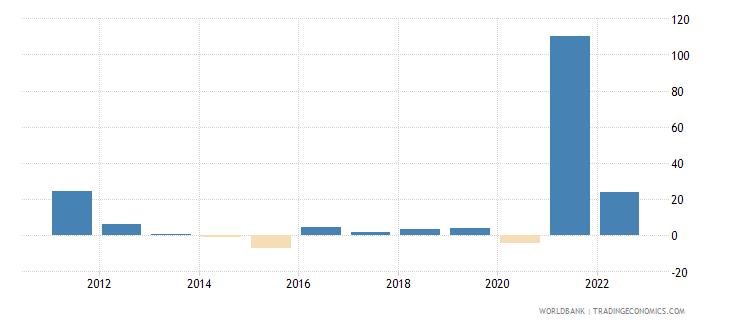 libya inflation gdp deflator linked series annual percent wb data