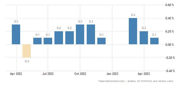 Libya Inflation Rate MoM