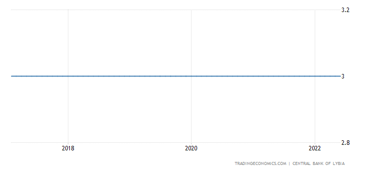 Libya Interest Rate