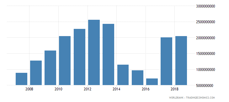 libya international tourism expenditures for travel items us dollar wb data