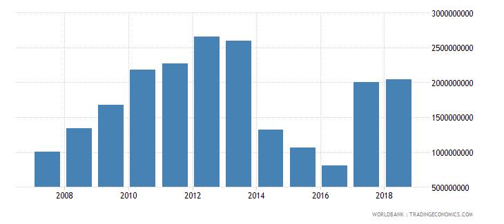 libya international tourism expenditures us dollar wb data