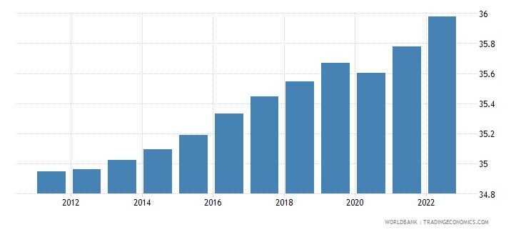 libya labor force female percent of total labor force wb data
