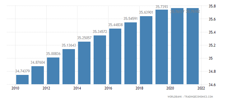 libya labor force female percent of total labor force wb data
