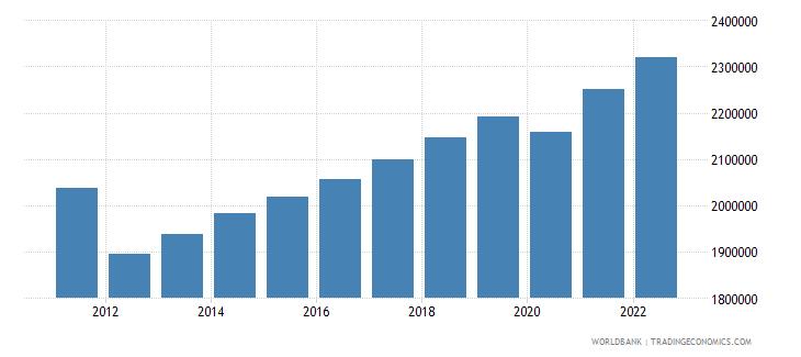 libya labor force total wb data