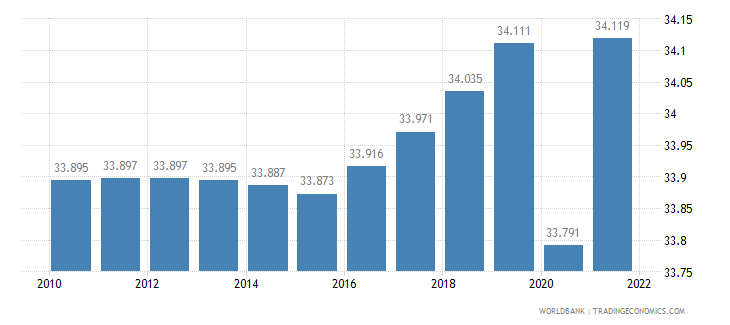 libya labor participation rate female percent of female population ages 15 plus  wb data