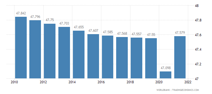 libya labor participation rate total percent of total population ages 15 plus  wb data