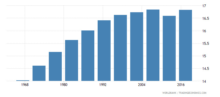 libya life expectancy at age 60 male wb data