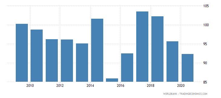 libya liquid assets to deposits and short term funding percent wb data