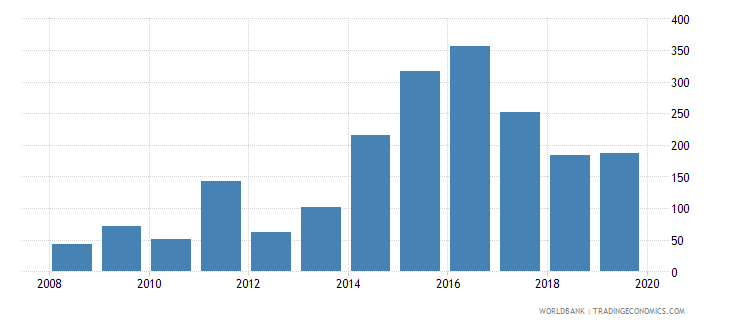 libya liquid liabilities to gdp percent wb data