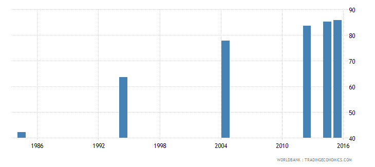 libya literacy rate adult female percent of females ages 15 and above wb data