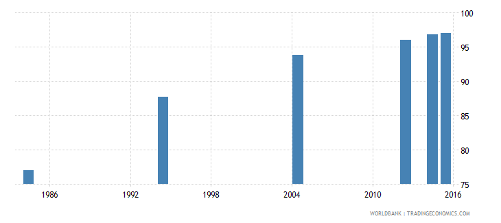 libya literacy rate adult male percent of males ages 15 and above wb data