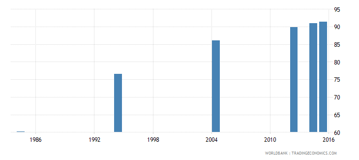 libya literacy rate adult total percent of people ages 15 and above wb data
