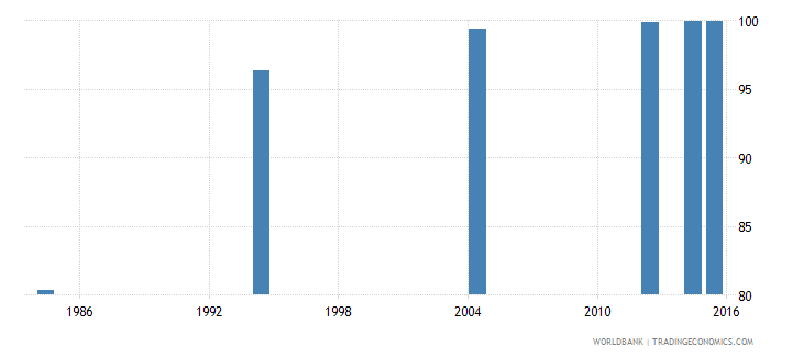 libya literacy rate youth female percent of females ages 15 24 wb data