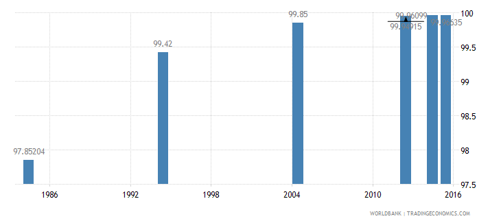 libya literacy rate youth male percent of males ages 15 24 wb data