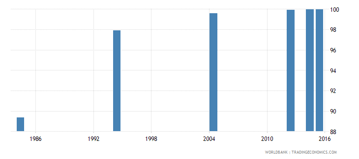 libya literacy rate youth total percent of people ages 15 24 wb data