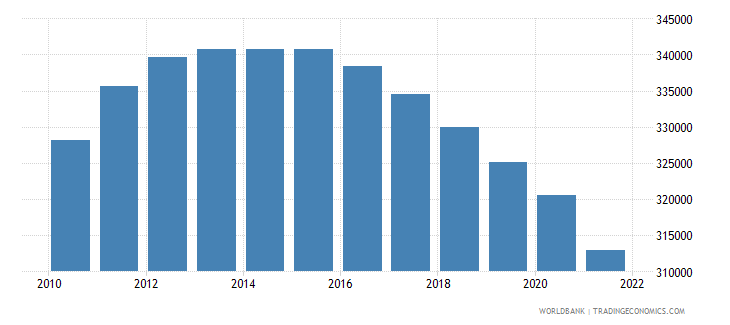 libya male population 00 04 wb data