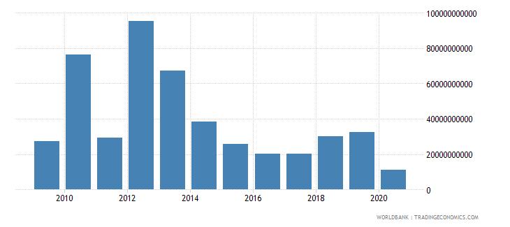 libya merchandise exports by the reporting economy us dollar wb data