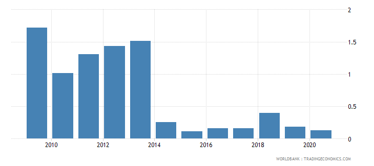 libya merchandise exports to developing economies in south asia percent of total merchandise exports wb data