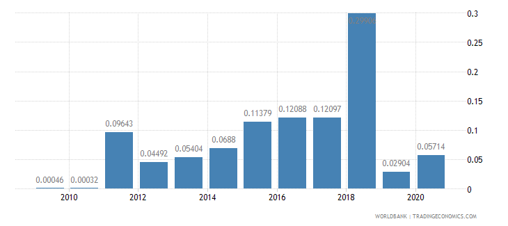 libya merchandise exports to developing economies in sub saharan africa percent of total merchandise exports wb data