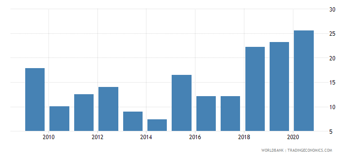 libya merchandise exports to developing economies outside region percent of total merchandise exports wb data