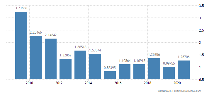 libya merchandise exports to developing economies within region percent of total merchandise exports wb data