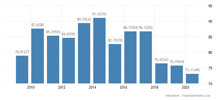 libya merchandise exports to high income economies percent of total merchandise exports wb data