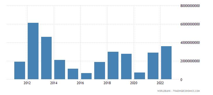 libya merchandise exports us dollar wb data