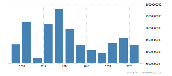 libya merchandise imports by the reporting economy us dollar wb data