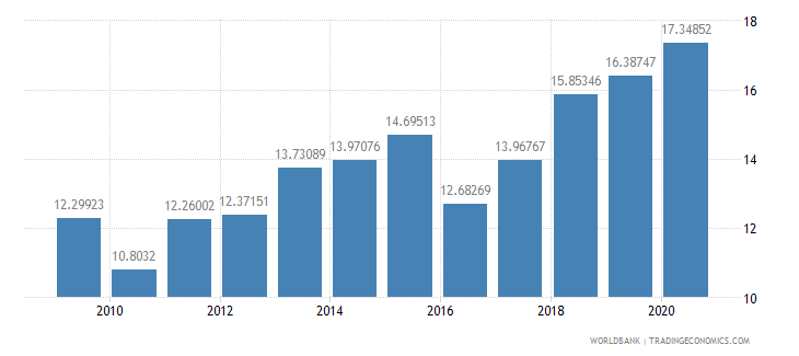 libya merchandise imports from developing economies in europe  central asia percent of total merchandise imports wb data
