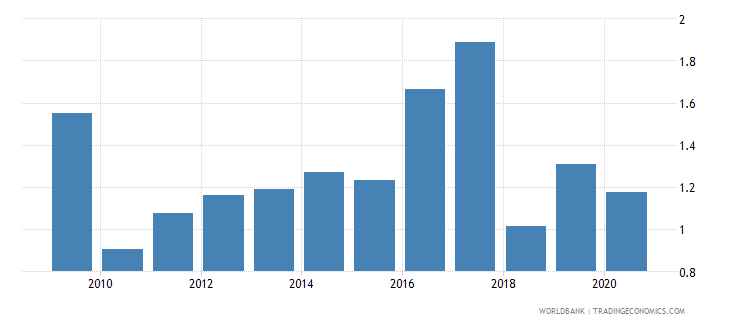 libya merchandise imports from developing economies in south asia percent of total merchandise imports wb data