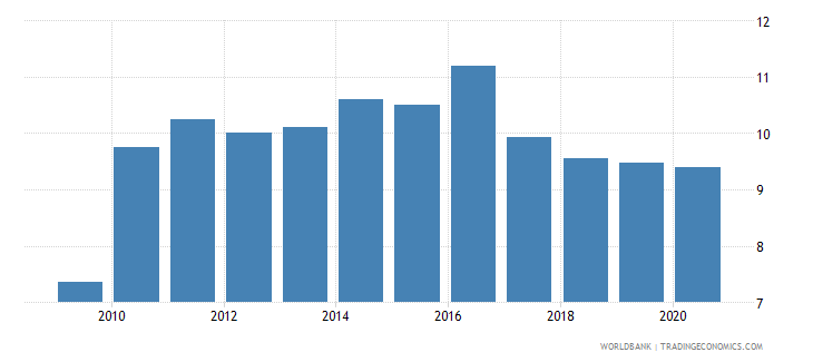 libya merchandise imports from developing economies within region percent of total merchandise imports wb data