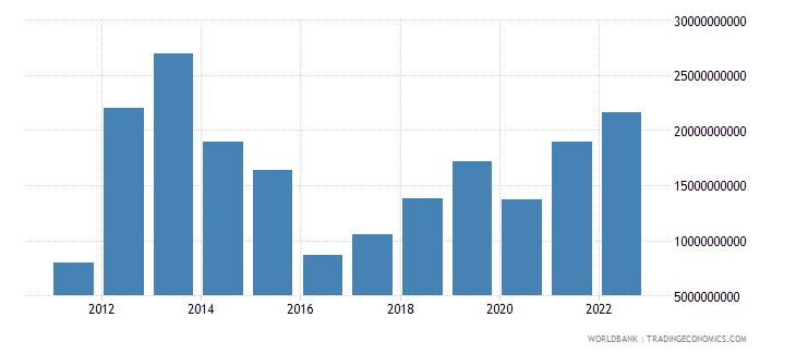 libya merchandise imports us dollar wb data