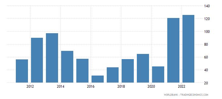 libya merchandise trade percent of gdp wb data