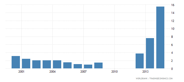 libya military expenditure percent of gdp wb data