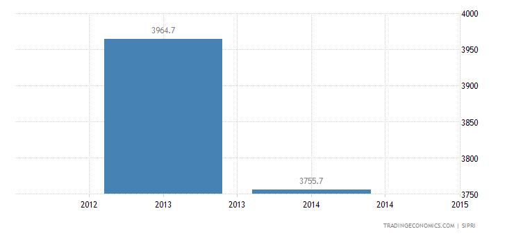 Libya Military Expenditure