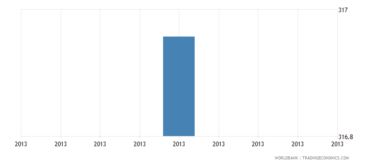 libya minimum wage for a 19 year old worker or an apprentice us$ month wb data