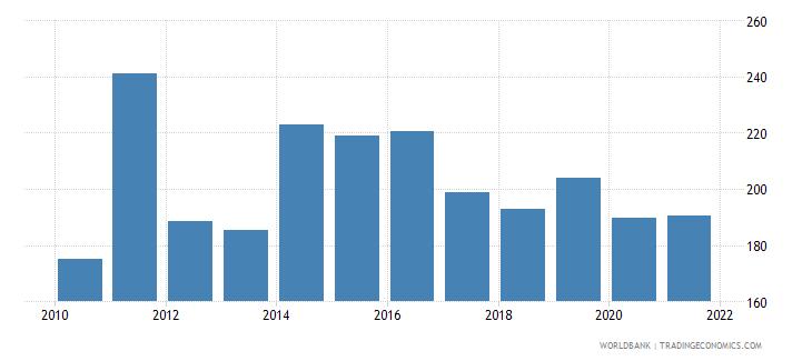 libya mortality rate adult male per 1 000 male adults wb data