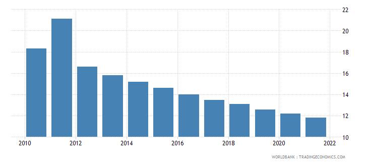 libya mortality rate under 5 male per 1000 wb data