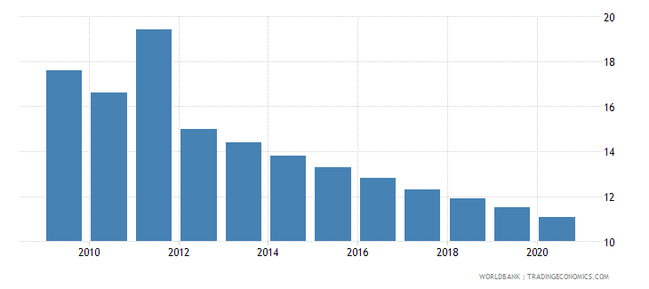 libya mortality rate under 5 per 1 000 wb data