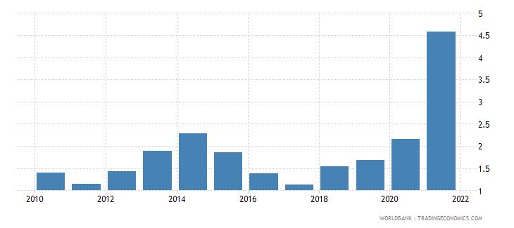 libya natural gas rents percent of gdp wb data