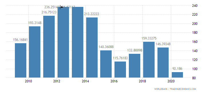 libya net barter terms of trade index 2000  100 wb data