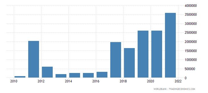 libya net bilateral aid flows from dac donors austria us dollar wb data
