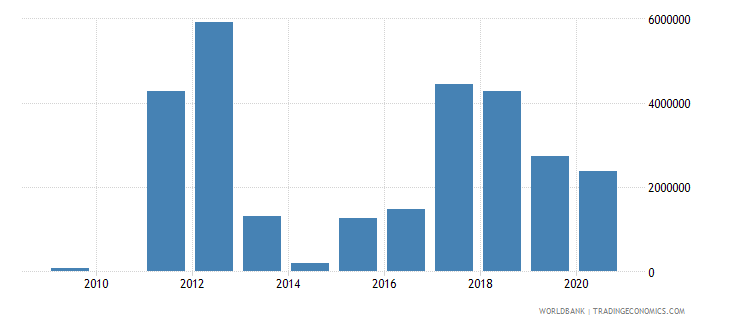 libya net bilateral aid flows from dac donors canada us dollar wb data