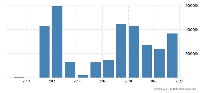 libya net bilateral aid flows from dac donors canada us dollar wb data